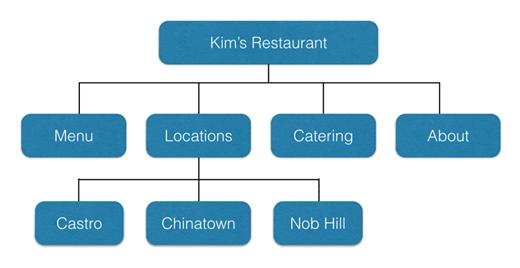 hiérarchie site